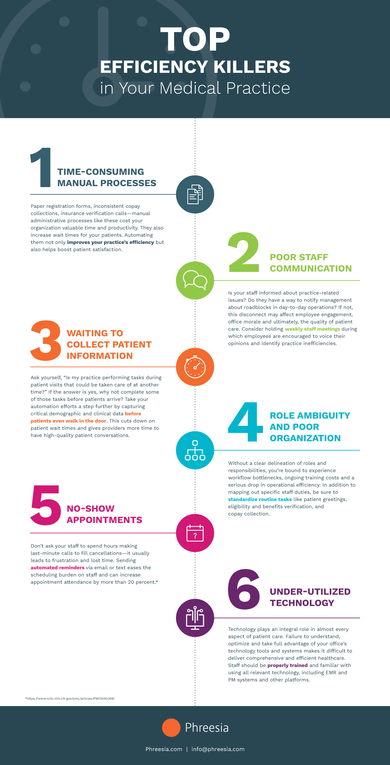 Infographic explaining the top efficiency killers for medical practices