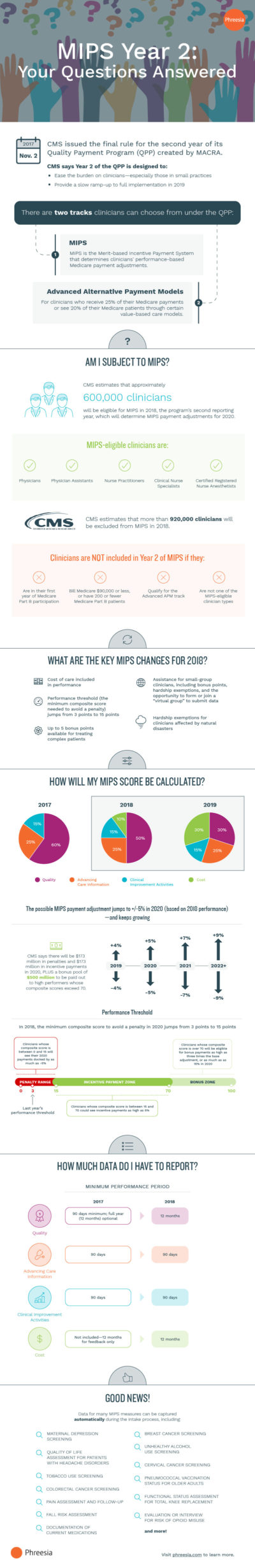 An infographic explaining the key takeaways from the second year of the Merit-Based Incentive Payment System (MIPS) for 2018.