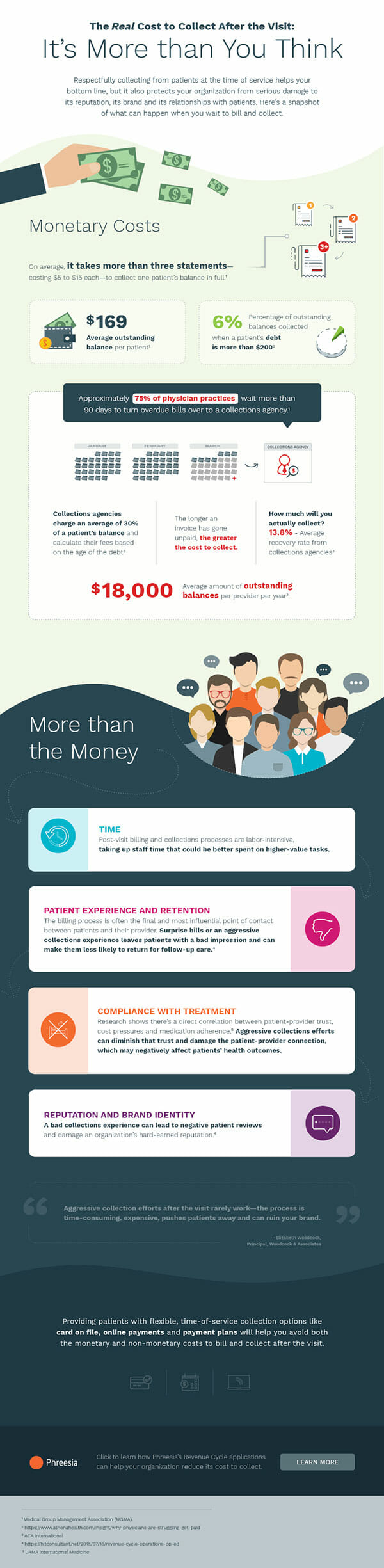 An infographic showing the costs to collect after the patient visit.